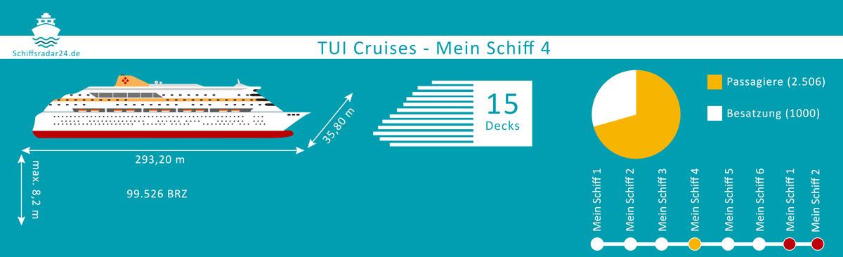 Mein Schiff 4 - Übersicht der Fakten des Kreuzfahrtschiffes