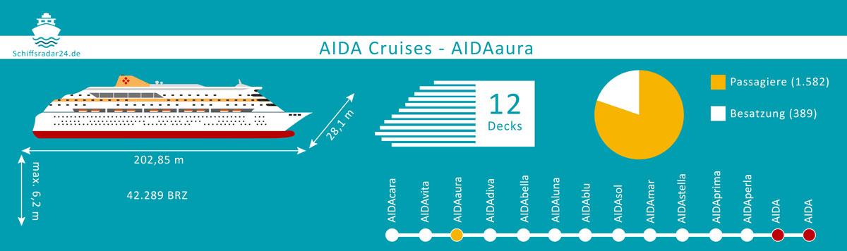 AIDAaura - Übersicht der Fakten des Kreuzfahrtschiffes