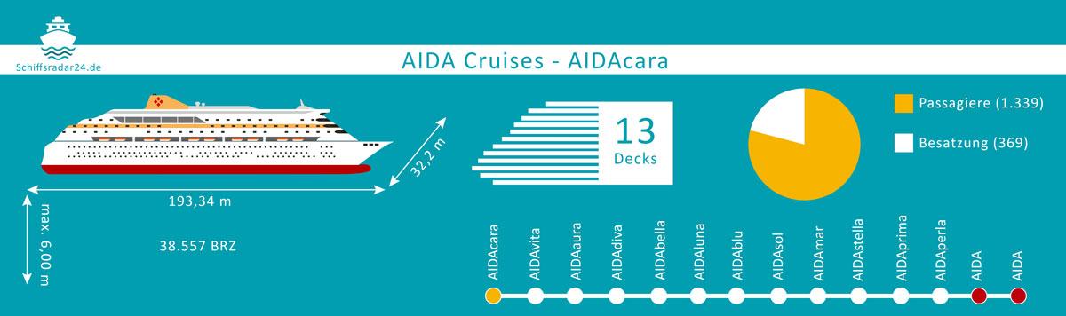 Aidacara - Übersicht der Fakten des Kreuzfahrtschiffes