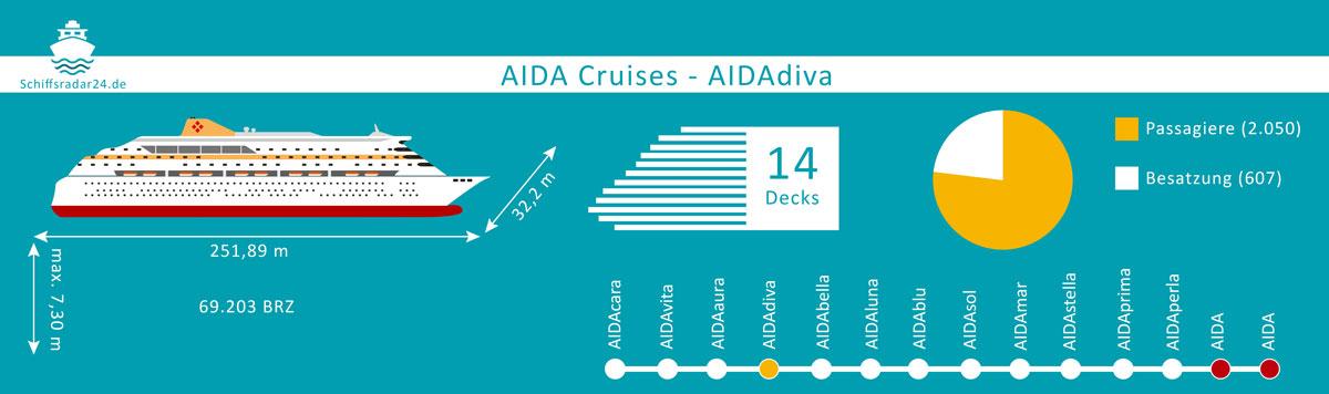 Aidadiva - Übersicht der Fakten des Kreuzfahrtschiffes