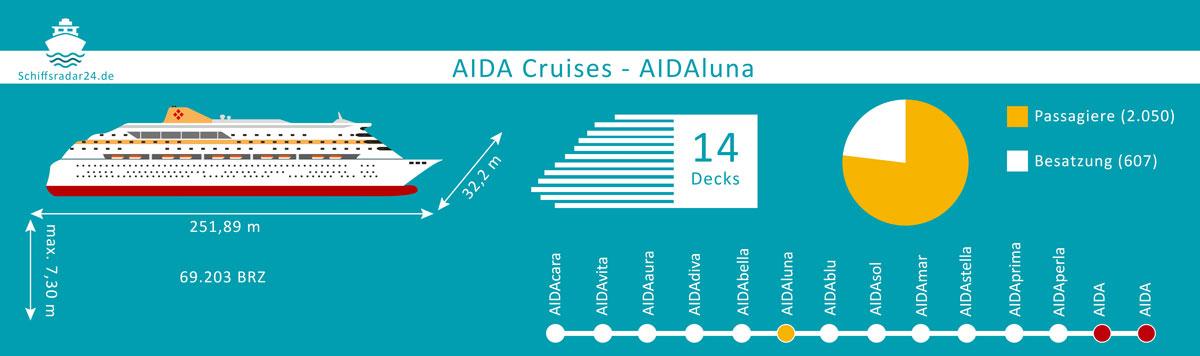 Aidaluna - Übersicht der Fakten des Kreuzfahrtschiffes